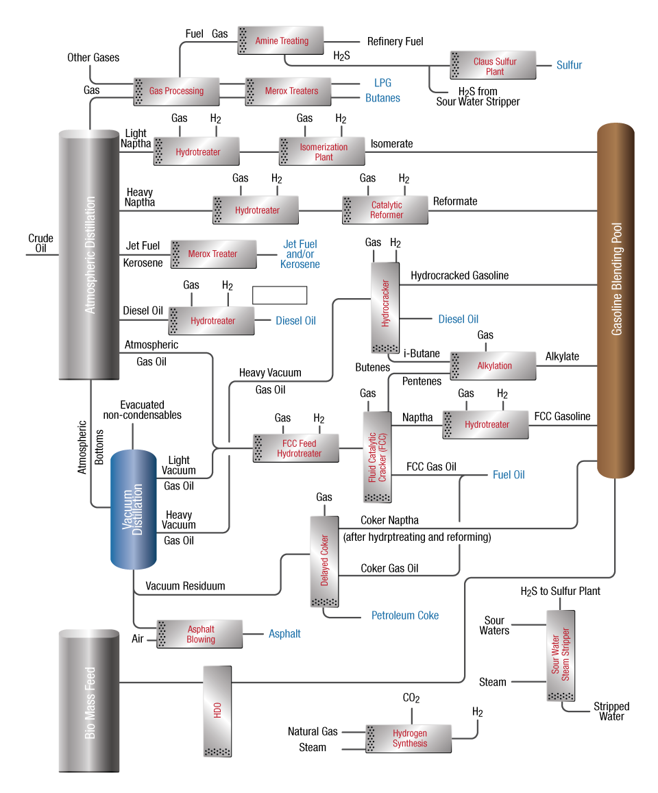 collection oil refinery process flow diagram pictures   diagramsprocess flow diagram reactor resources sulfiding services
